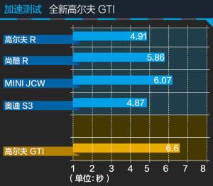 高尔夫GTI高尔夫GTI图片