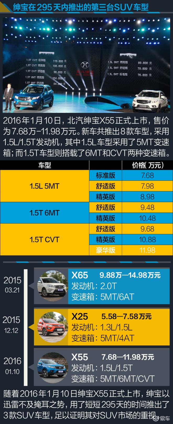 2016款 1.5T 自动 豪华版