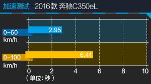 C级C350eL评测图解