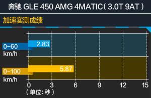 GLE级比卡宴更快!比X5更值!测奔驰GLE 450 AMG