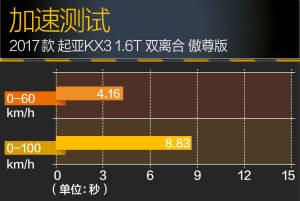 起亚KX3KX3 评测图片
