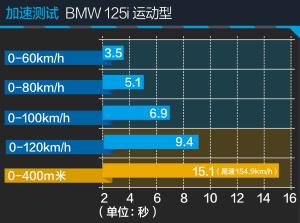 宝马1系BMW 125i运动型图解图片