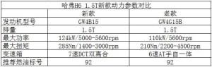 H6哈弗H6全新1.5T性能测试