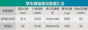 iEV7S新能源车型横评电耗篇