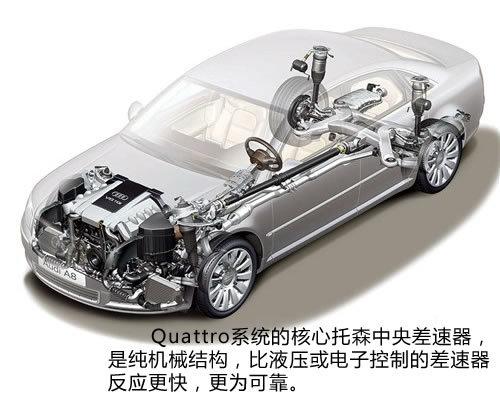 奥迪强大科技之--Quattro全时四驱技术
