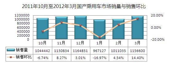 易车指数:一季度国产乘用车市场形势分析