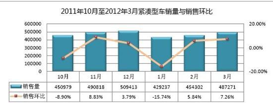 一季度国产紧凑型车市场易车指数分析报告
