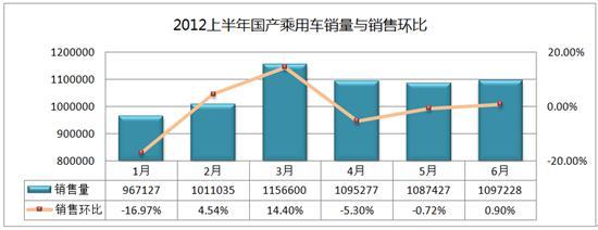 2012上半年国产乘用车易车指数分析报告