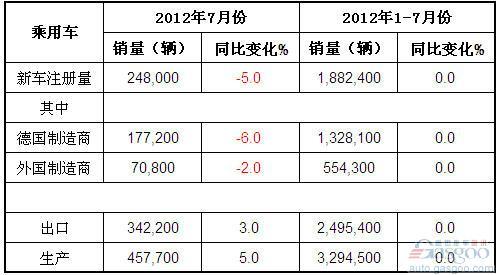 2012年7月份德国乘用车产销及出口概况