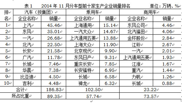 2014年11月汽车销售209万辆 同比增2.3%