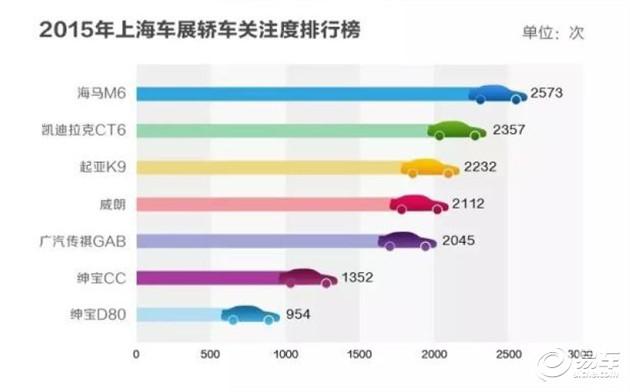 互联运动轿车海马M6:新车关注度TOP 1