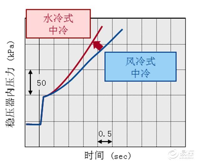 发动机都采用这种中冷器形式。 从发动机冷却方式的演变来看,水比风是更好的冷却媒介,这已经无需证明。因此冷却效果更佳的水冷中冷器也应运而生。相比风冷中冷器,采用水循环的水冷中冷器无论是在何种的使用环境下,都能有稳定的冷却效果。而且水冷中冷器因为对安装位置要求更低,可以轻易安装在发动机舱内部,有良好冷却效果的同时也能缩短了进气管路,让发动机的动力响应更加迅速。但正如前文所说,水冷中冷器的结构更复杂,对工艺要求更高,能真正将它应用在量产汽车发动机上的品牌真的少之又少。