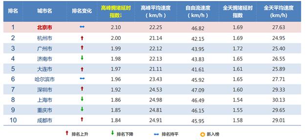 高德发布二季度拥堵报告 北京蝉联榜首