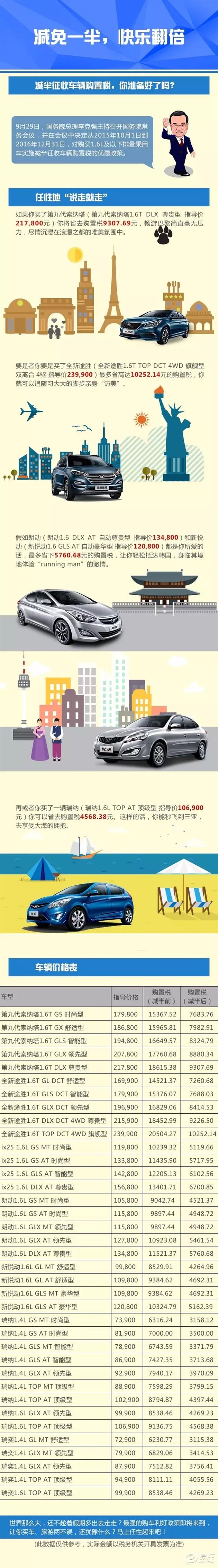 北京现代车辆购置税减半 您准备好了么?