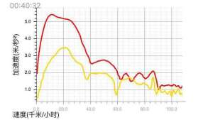 如何改好越野车系列:(11)关于发动机的动力改装