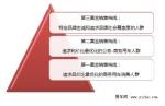 2011年度中大型车易车指数分析报告