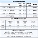 江淮SUV瑞鹰升级车型 可优惠1万元现金