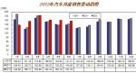 6月全国汽车销售157.75万辆 同比增9.86%
