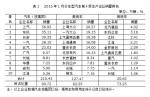 1月汽车销量达231.96万辆 同比增长7.56%