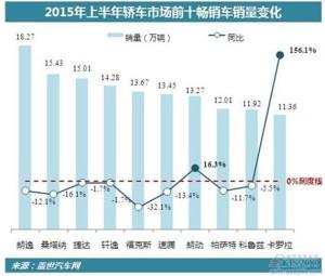 2015年上半年轿车前十位销量排名