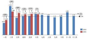 2015年6月份经销商库存系数为1.68