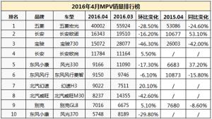 4月家用MPV销量出炉 五分3d欧尚稳步增长